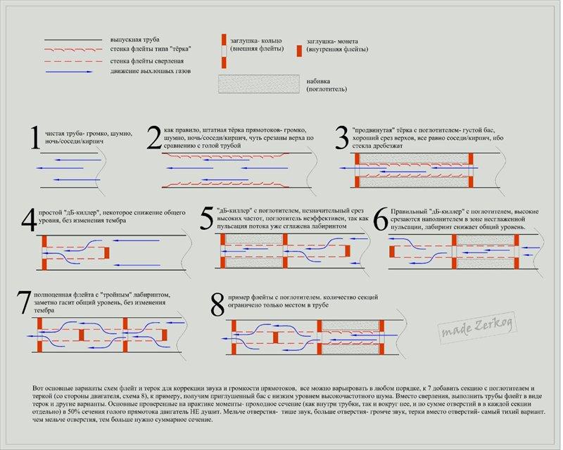 Выхлопная система Zongshen ZS200GY-3 - Страница 3 Index