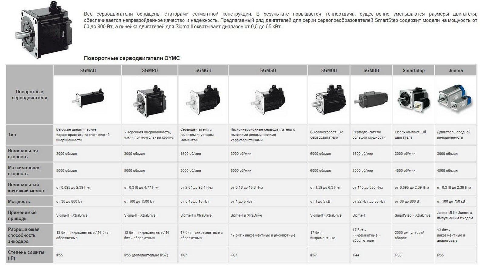 Поворотные серводвигатели OYMC