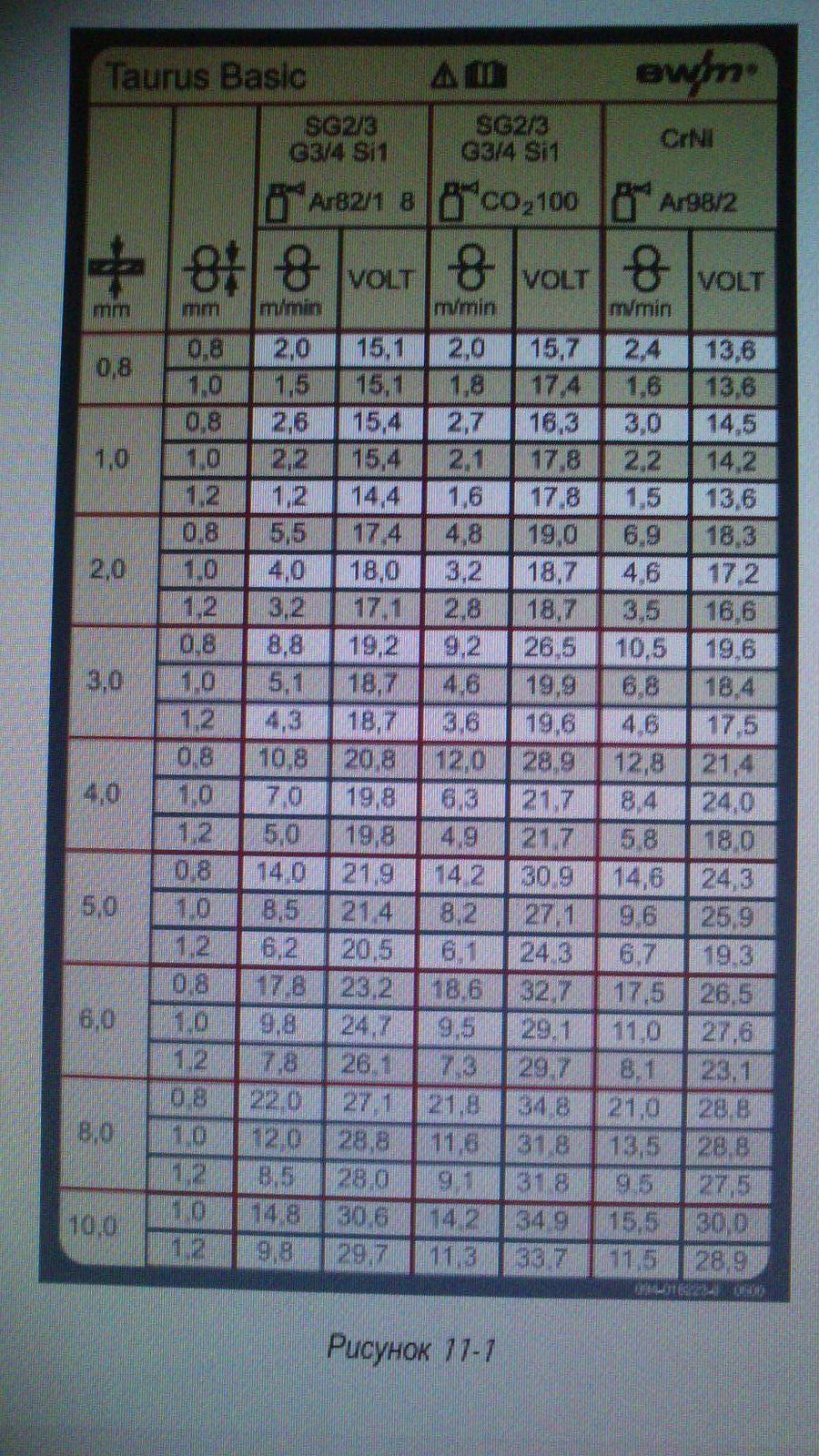 единственная таблица