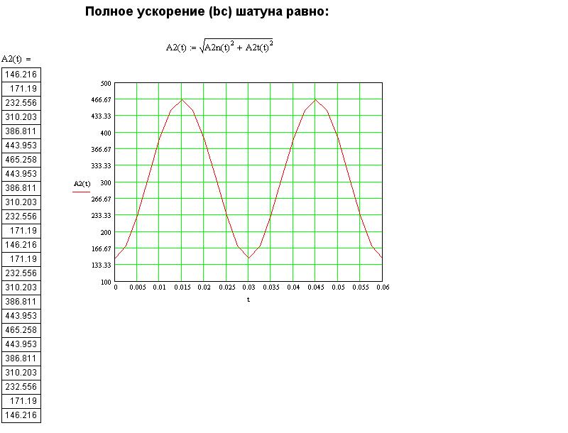 Полное ускорение (bc)