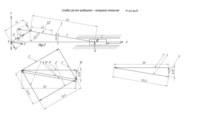 Векторная диаграмма сил