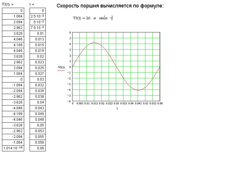 Аналитический расчёт БШПМ