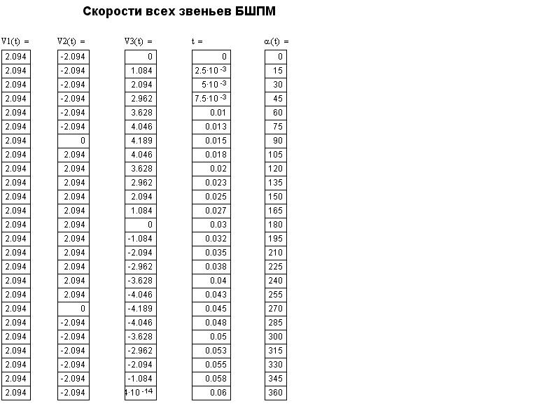 Все расчётные данные по скоростям звеньев БШПМ