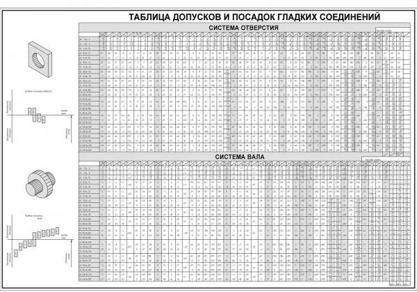 Таблица допусков и посадок