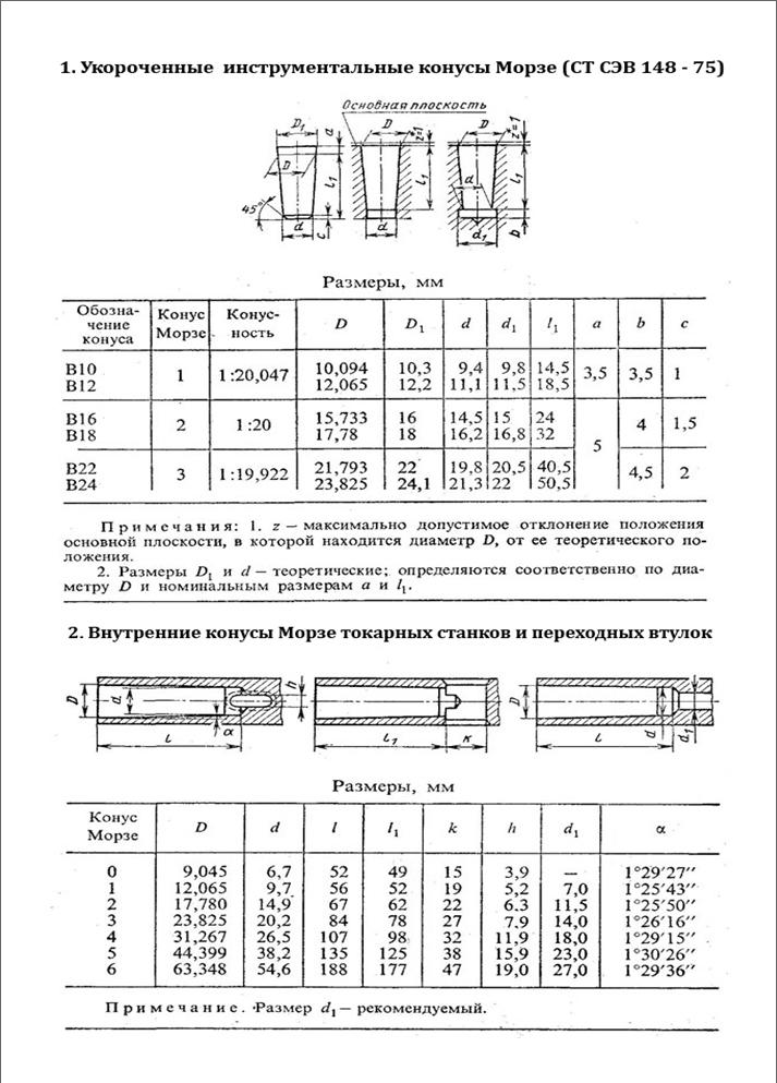 Размеры и параметры конусов