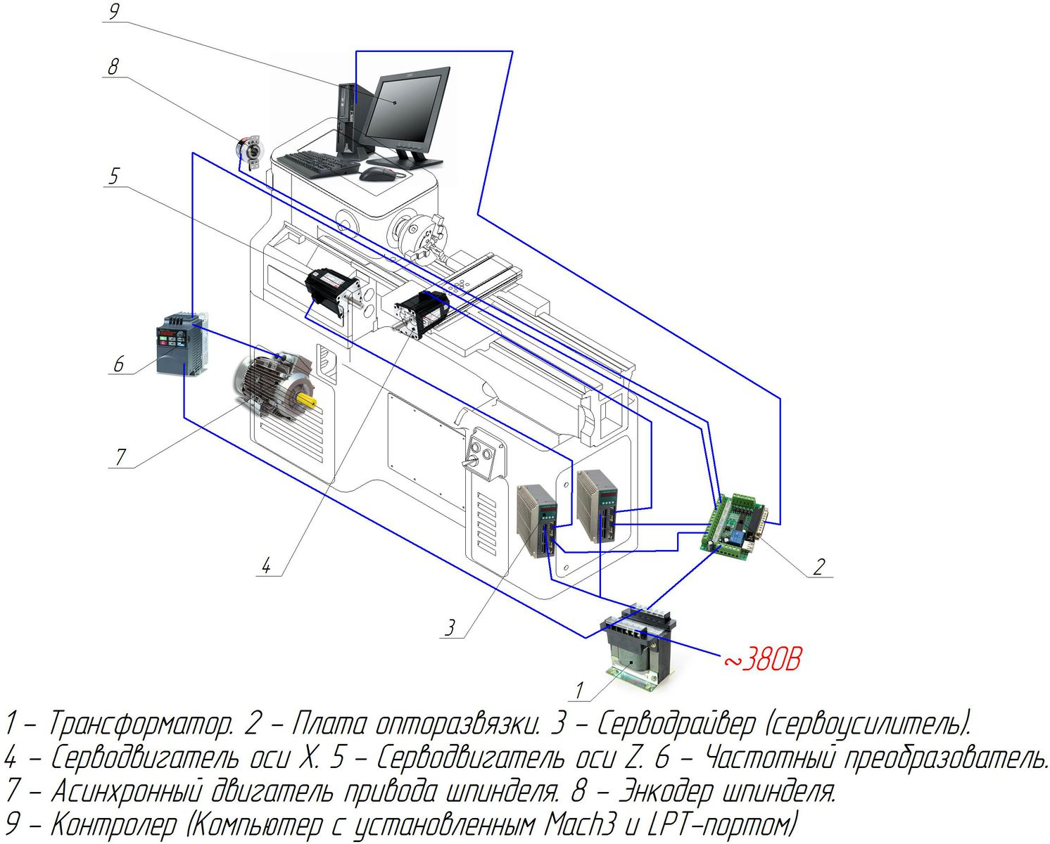 Схема оЧПУшивания ИЖа (дополняемая)