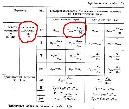 Вопросы по расчету редуктора по книге Курсовое проектирование  Вопросы по расчету редуктора по книге Курсовое проектирование деталей машин Шенблита Угловая