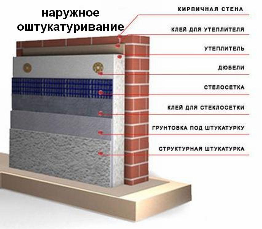 Утепление стен изнутри пенополистиролом своими руками: видео.