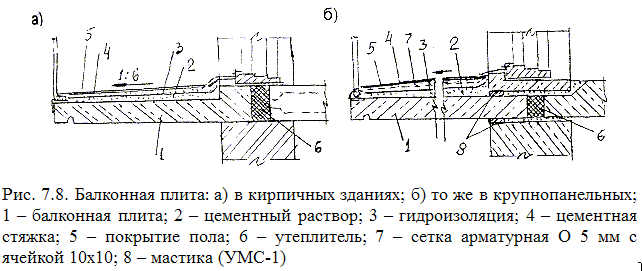 Крепление плиты балкона - металлический форум - страница 2.