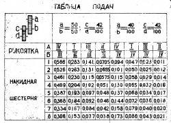таблица подач.jpg