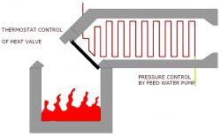 Solid fuel monotube boiler control.png